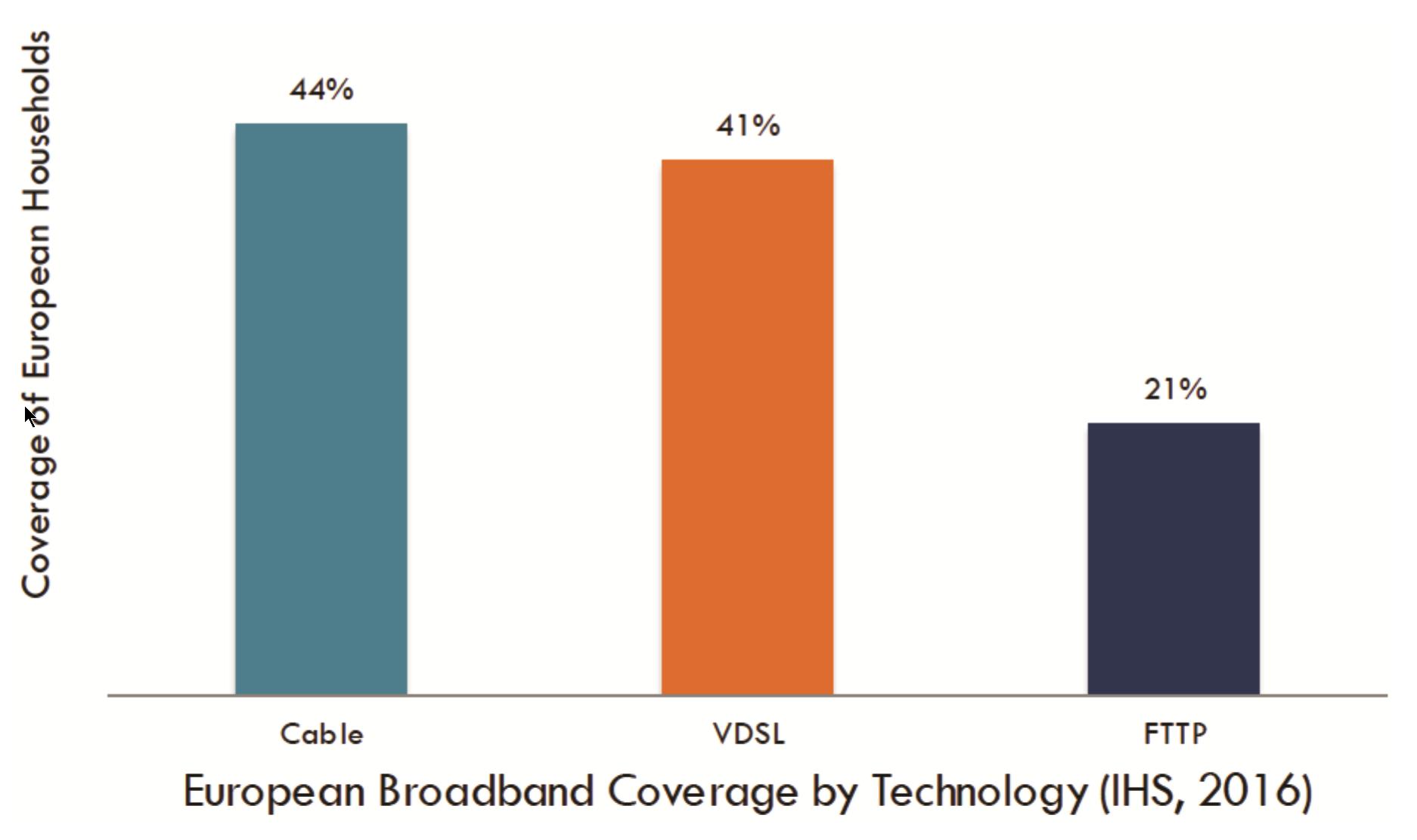 Cable Broadband Technology Gigabit Evolution - CableLabs