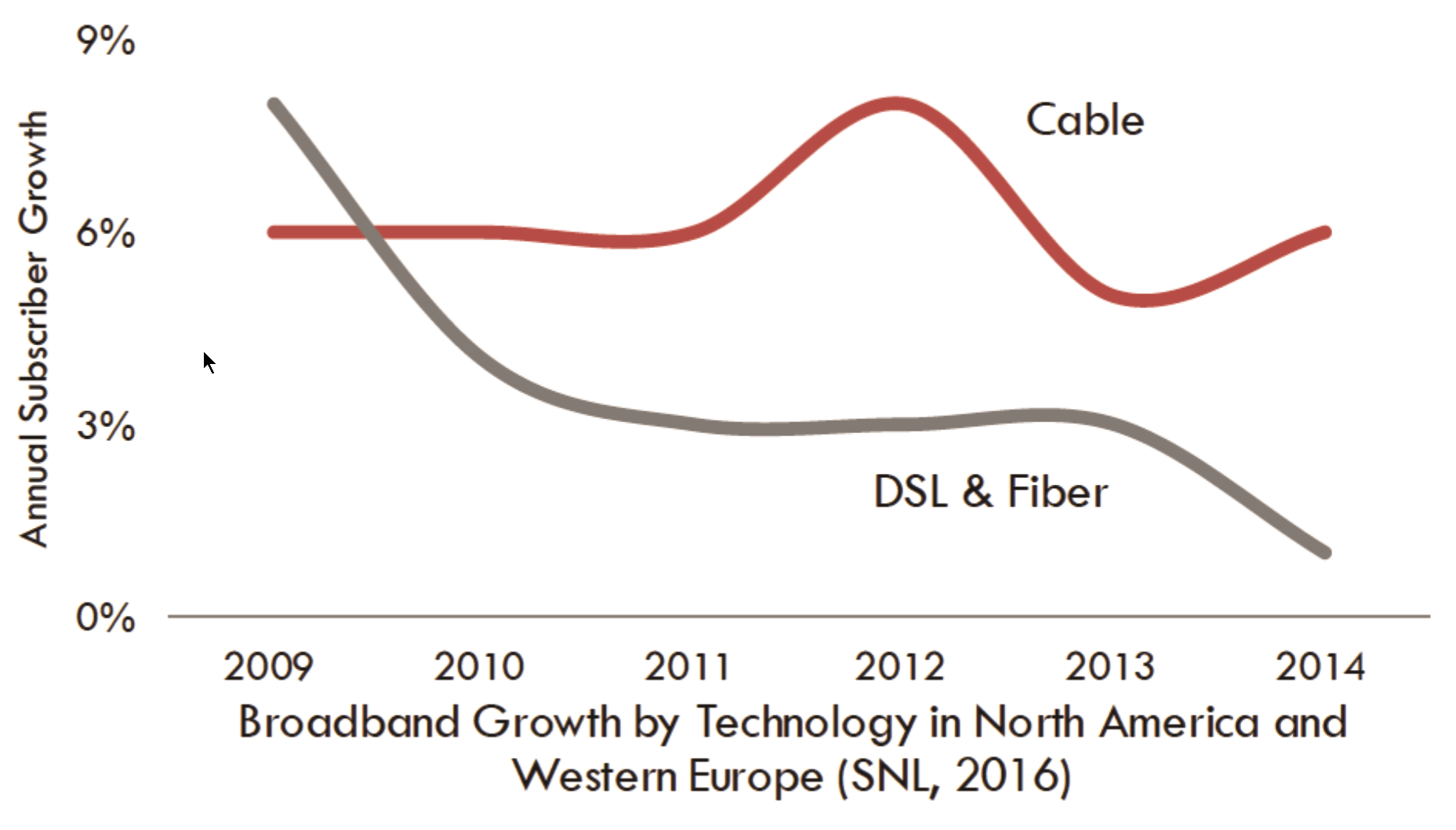 forecasted cable broadband subscriptions in 2019  (ovum)