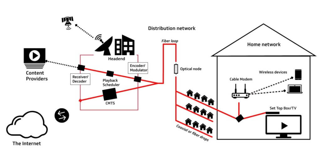 Internet And Cable Providers >> Securing Networks In The Broadband Age Cablelabs