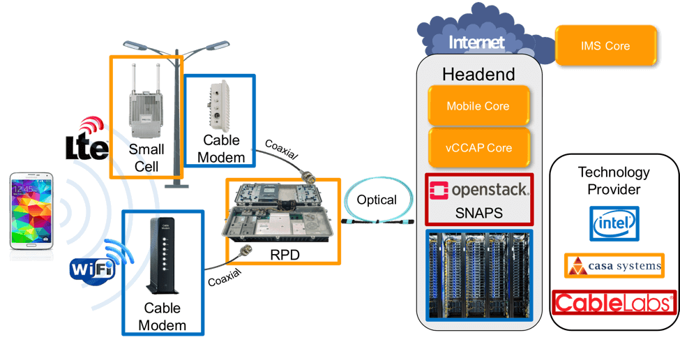 NFV for Cable Matures with SNAPS