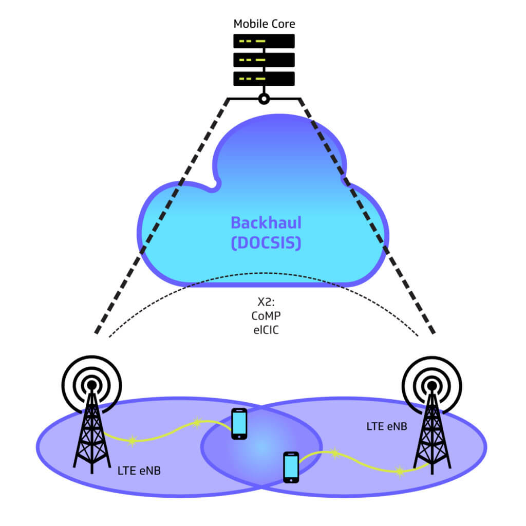 DOCSIS-Mobile-Backhaul-Fig-1