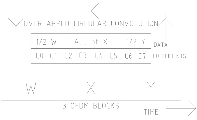 """Figure 2: A """"pseudo-prefix"""" for the X blocks is made with part of W block and part of the Y block. After equalization using an overlapped circular convolution, the partial blocks are discarded, leaving block X fully equalized. Next, the process is repeated to equalize the Y block."""