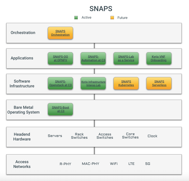 CableLabs Announces SNAPS-Boot and SNAPS-OpenStack Installer