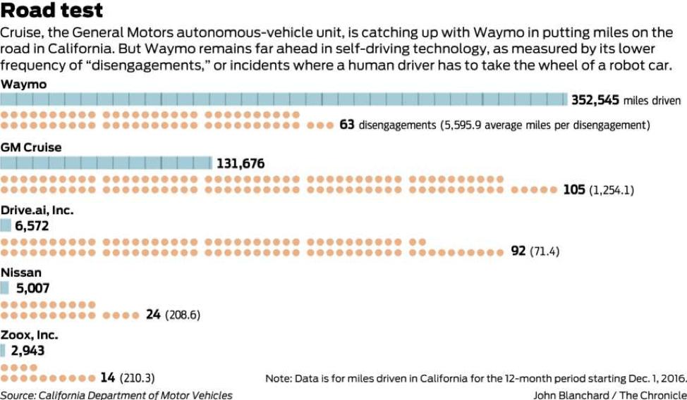 Autonomous bots road test