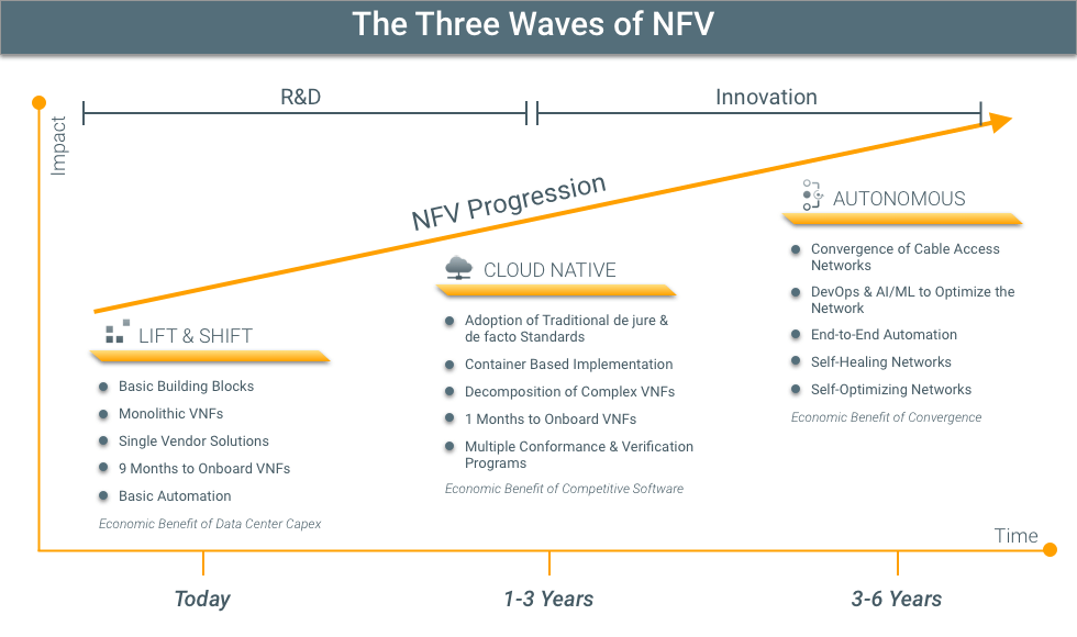 SNAPS Kubernetes three waves of nfv