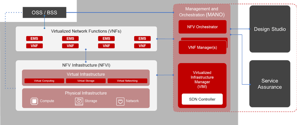 NFV Architecture