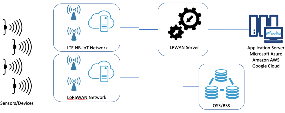 Simplify device provisioning across multiple LPWAN network types