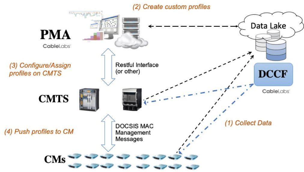 How Profile Management Application (PMA) Works