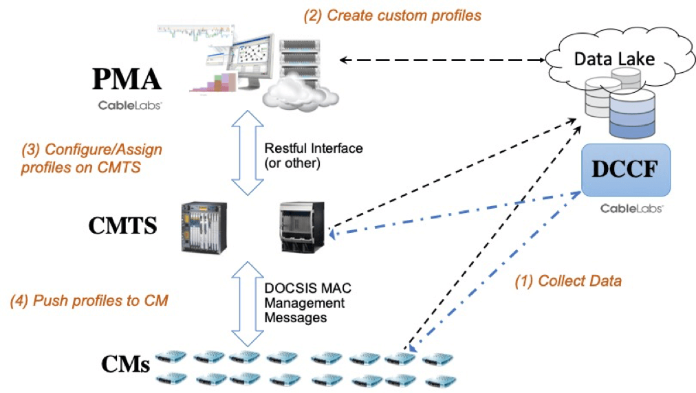 How Profile Management Application (PMA) Works