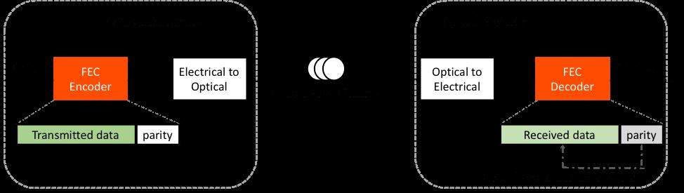Forward-Error-Correction-FEC