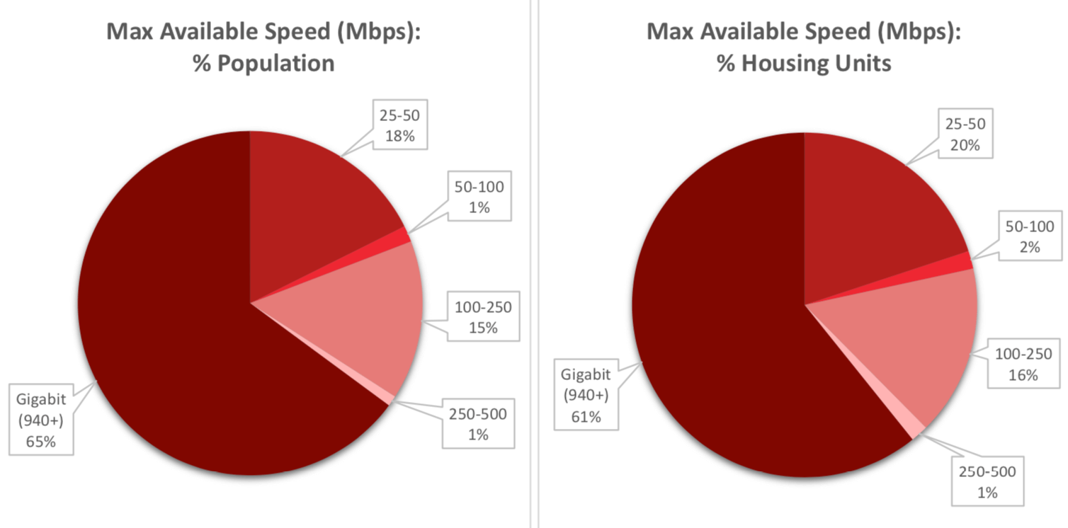 Figure 2: Idaho: Max Available Downstream Speeds with Fixed Broadband (All Technology Types)