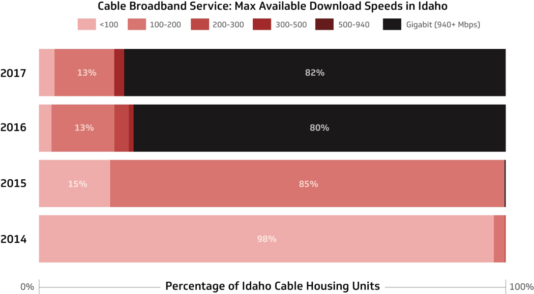 Figure 3: Idaho: Cable Broadband Service Available Speeds over Time
