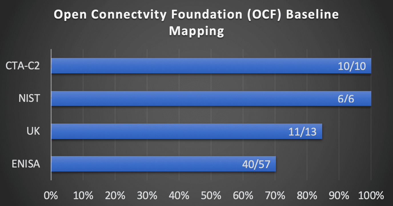 OCF mapping of Security Baselines