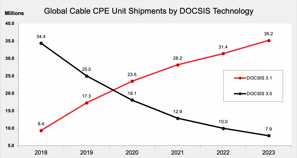 Global Cable CPE Unit Shipments by DOCSIS Technology