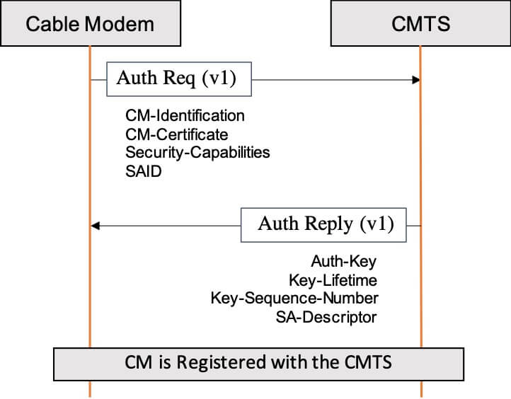 BPI Plus Authentication Flow