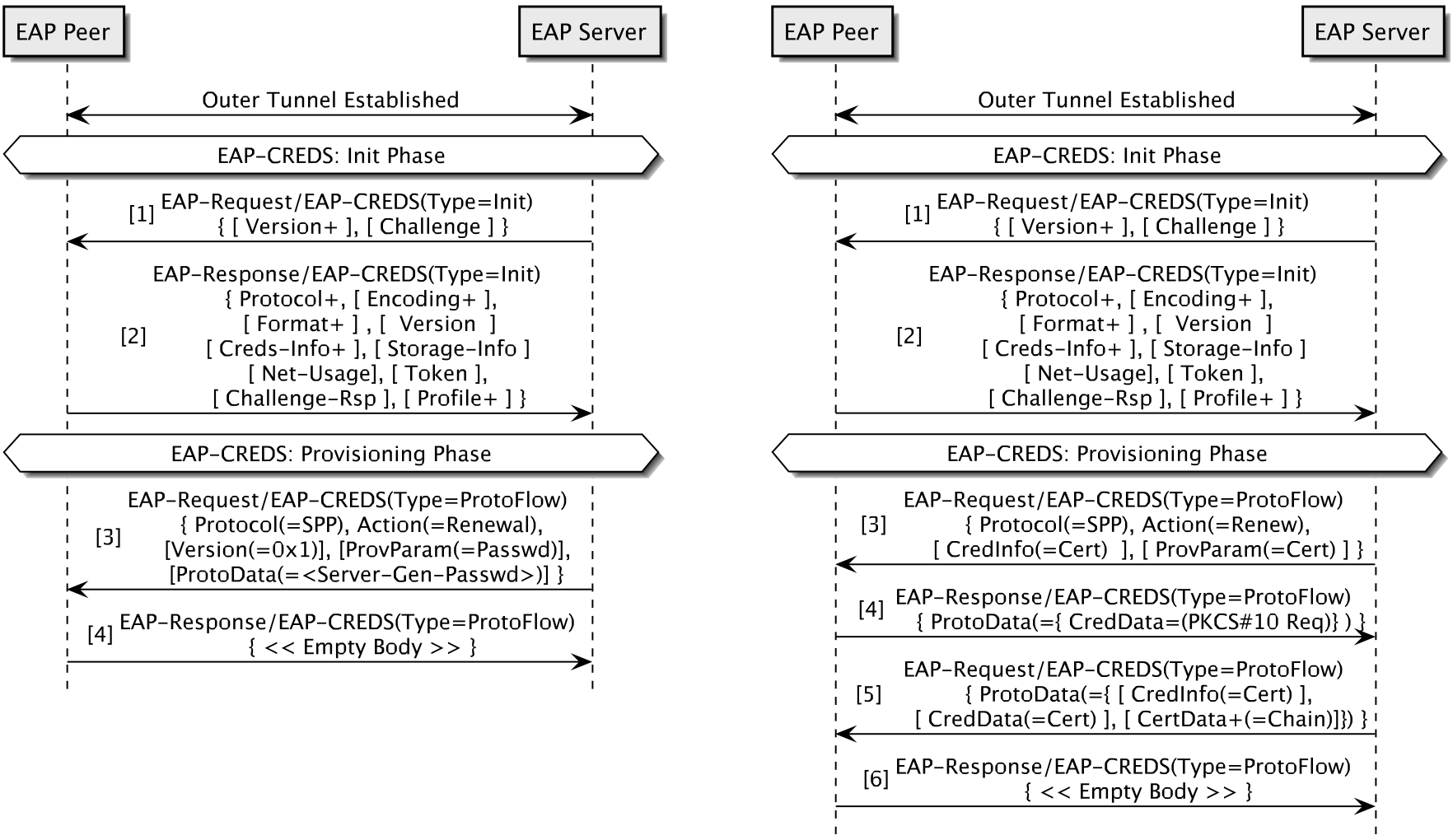EAP-CREDS: Enabling Policy-Oriented Credential Management in Access Networks