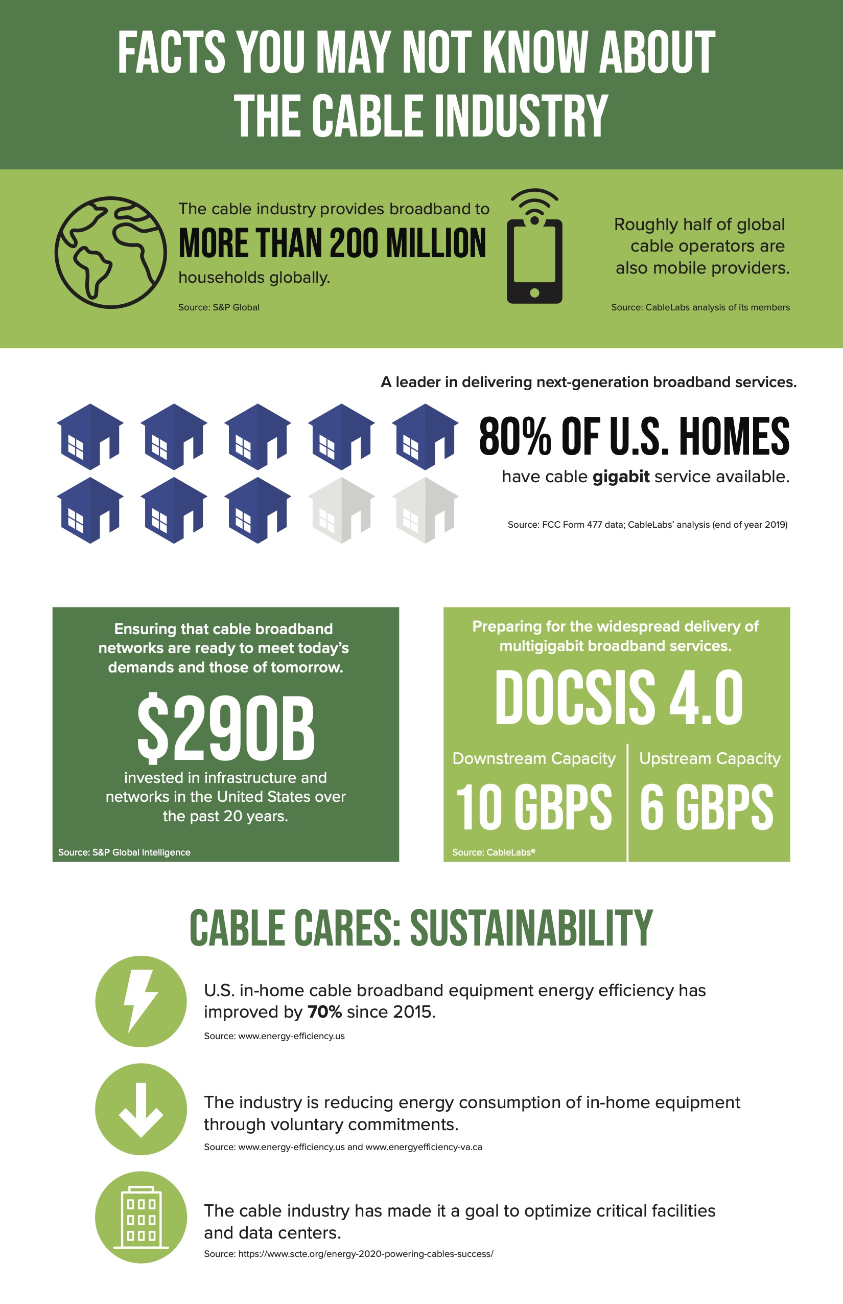 Cable Industry Facts