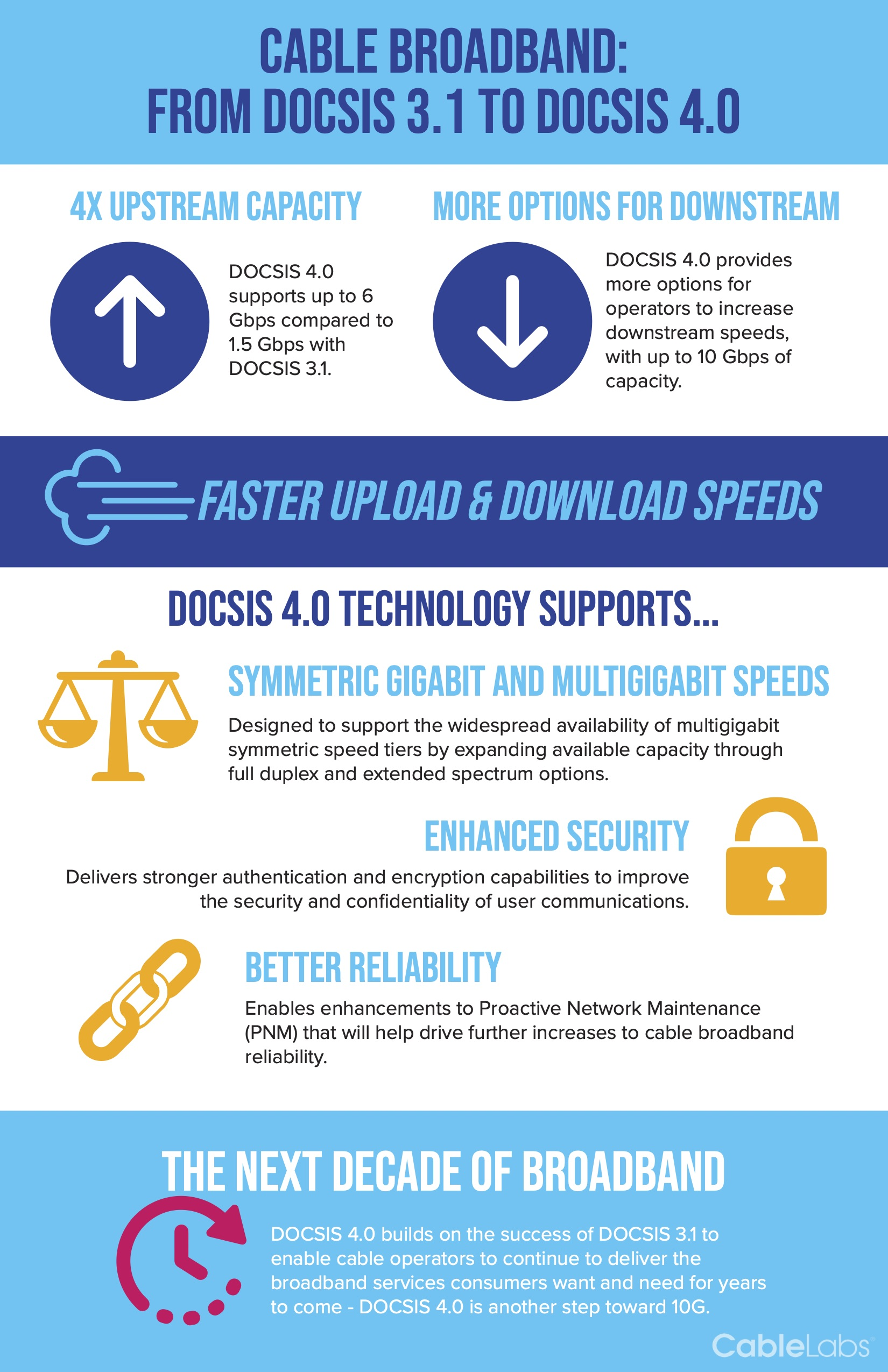 Cable Broadband- From DOCSIS 3.1® to DOCSIS 4.0®