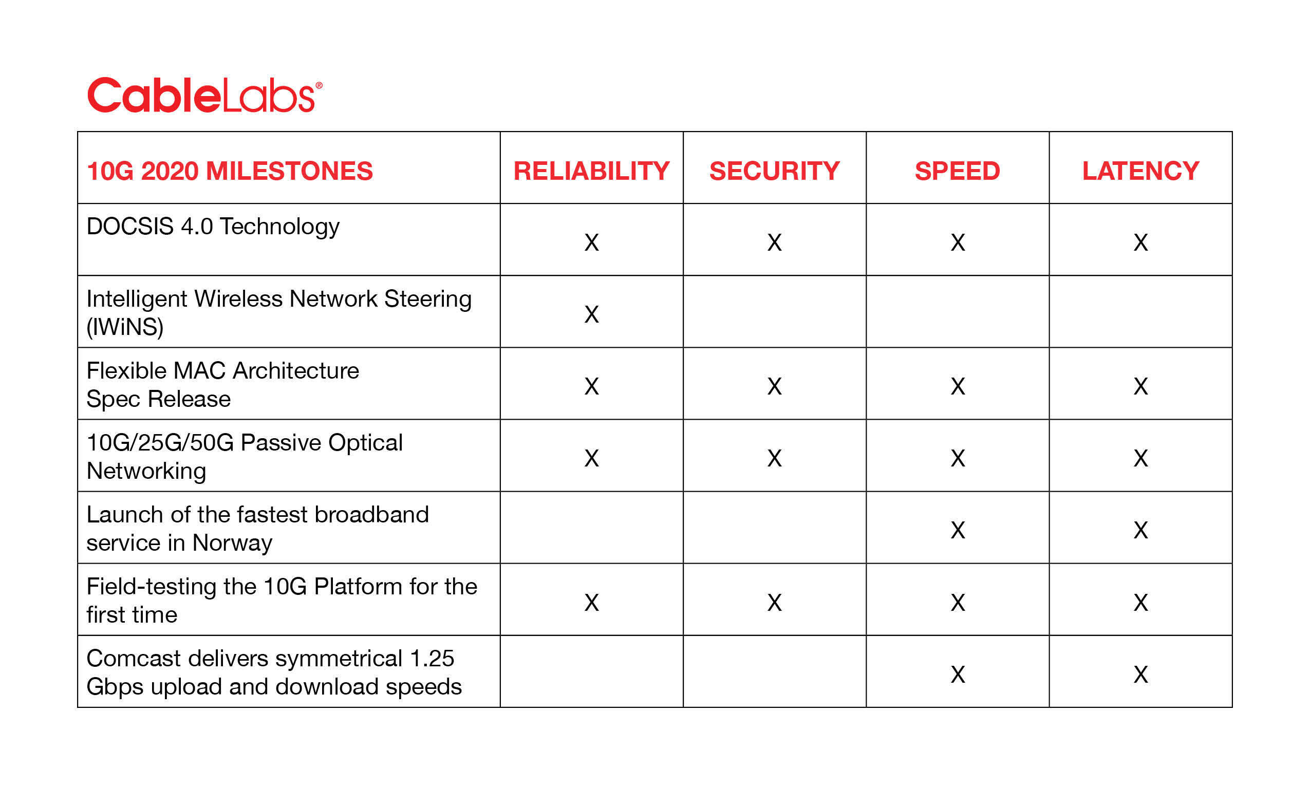 CableLabs' Latest Advancements on the Path to 10G