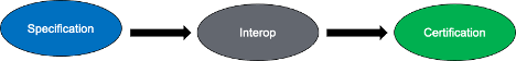 Interop·Labs for DOCSIS ® 4.0 Technology