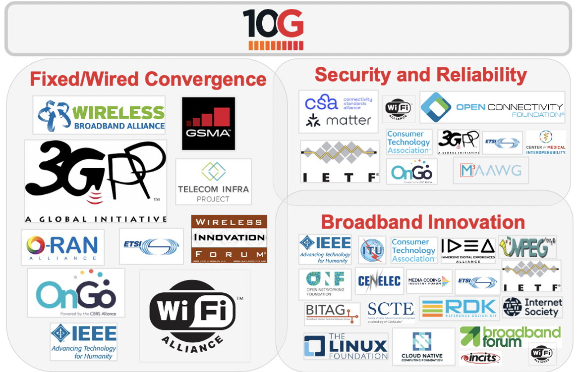 Driving toward 10G and Beyond: CableLabs Engagement in Standards Organizations and Industry Consortia